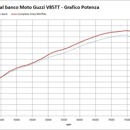 Grafico V85 MISTRAL